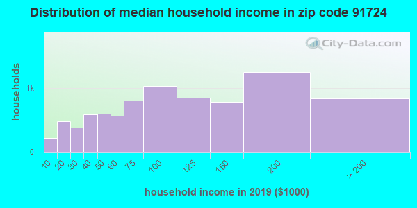 Zip code 91724 household income distribution in 2009