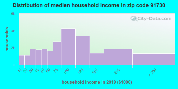 Zip code 91730 household income distribution in 2009