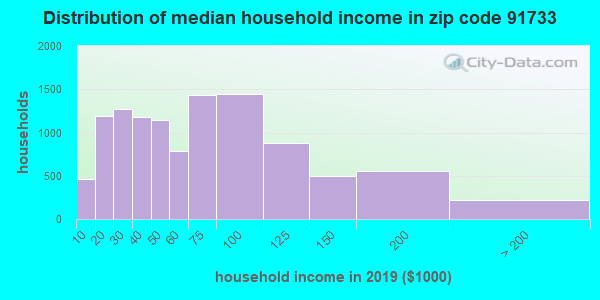 Zip code 91733 household income distribution in 2009