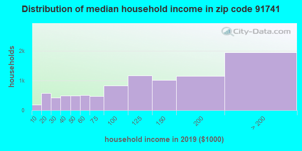 Zip code 91741 household income distribution in 2009