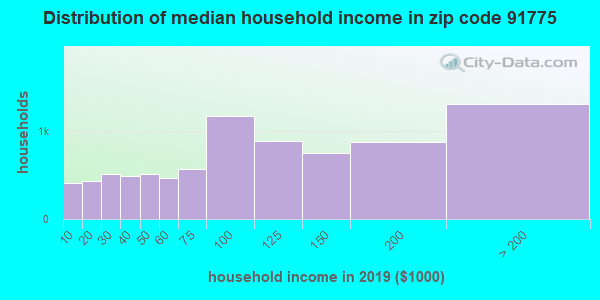 Zip code 91775 household income distribution in 2009