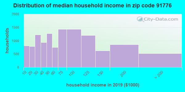 Zip code 91776 household income distribution in 2009