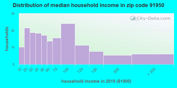 Zip code 91950 household income distribution in 2009