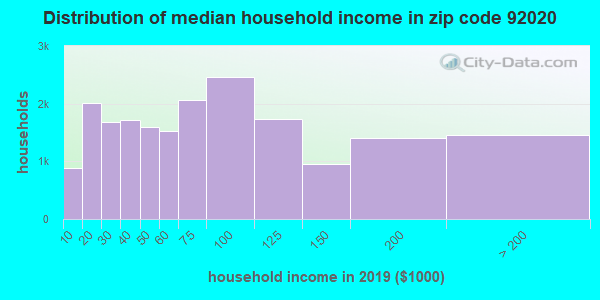 Zip code 92020 household income distribution in 2009