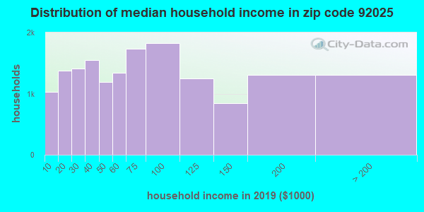 Zip code 92025 household income distribution in 2009