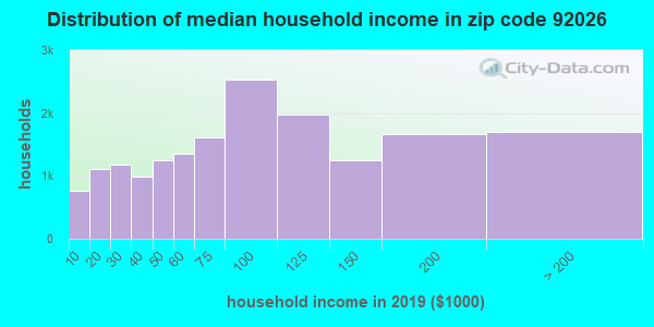 Zip code 92026 household income distribution in 2009