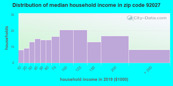 Zip code 92027 household income distribution in 2009