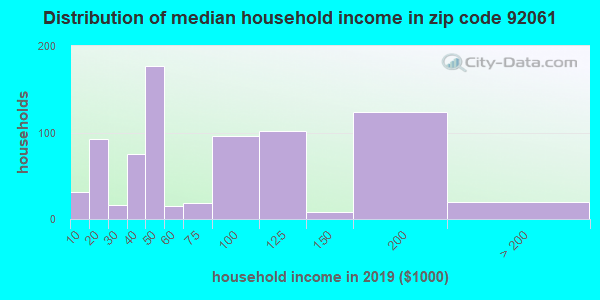 Zip code 92061 household income distribution in 2009