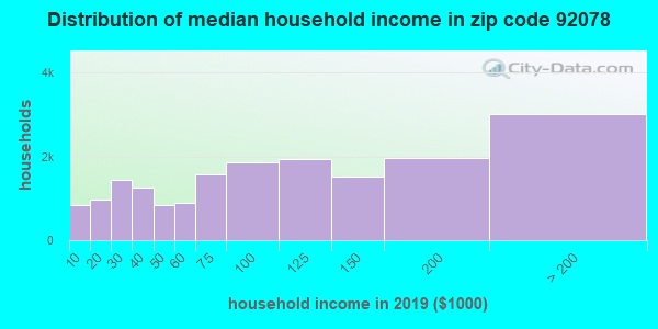 Zip code 92078 household income distribution in 2009