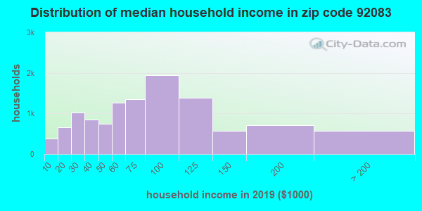 Zip code 92083 household income distribution in 2009