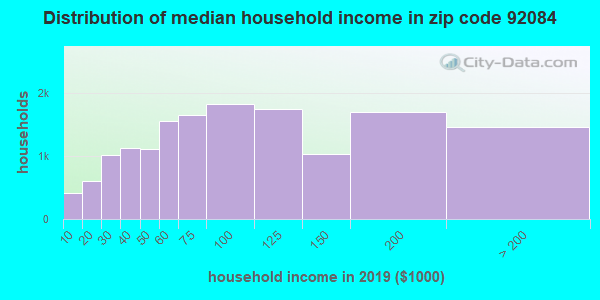 Zip code 92084 household income distribution in 2009
