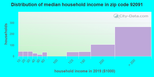 Zip code 92091 household income distribution in 2009
