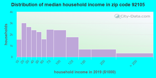 Zip code 92105 household income distribution in 2015