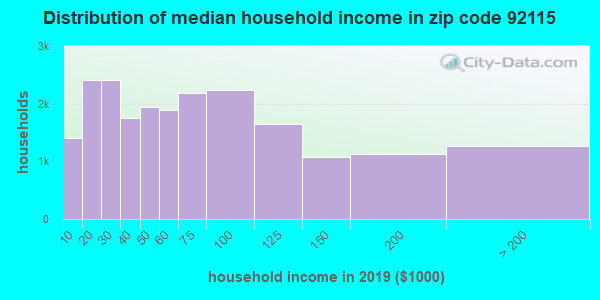 Zip code 92115 household income distribution in 2009