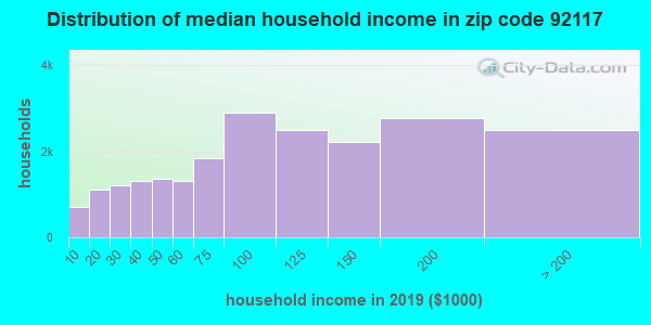 Zip code 92117 household income distribution in 2009