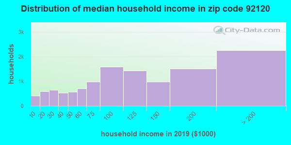 Zip code 92120 household income distribution in 2009