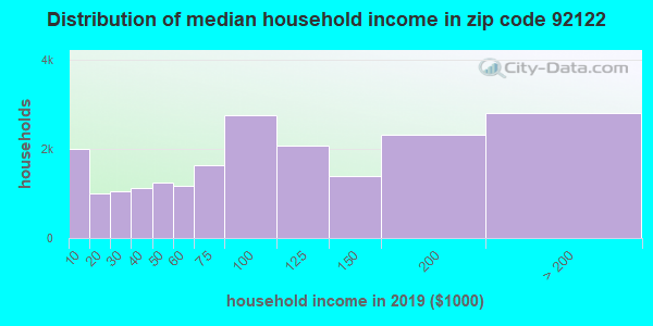 Zip code 92122 household income distribution in 2009
