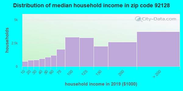 Zip code 92128 household income distribution in 2009