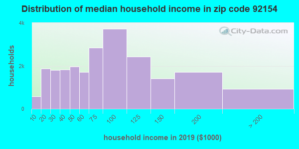 Zip code 92154 household income distribution in 2009