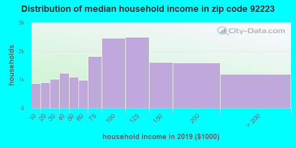 Zip code 92223 household income distribution in 2009