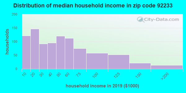 Zip code 92233 household income distribution in 2009