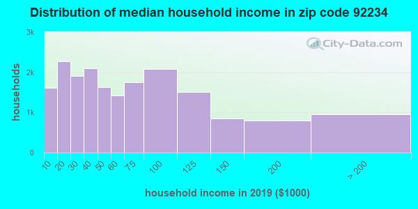 Zip code 92234 household income distribution in 2009