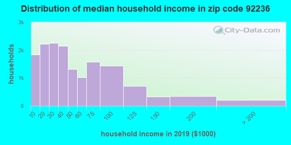 Zip code 92236 household income distribution in 2009