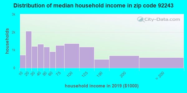 Zip code 92243 household income distribution in 2009