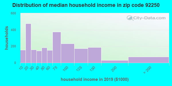 Zip code 92250 household income distribution in 2009
