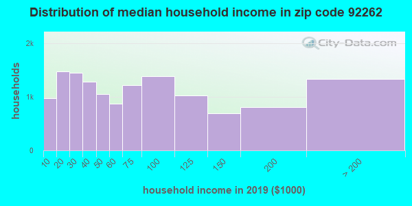Zip code 92262 household income distribution in 2009
