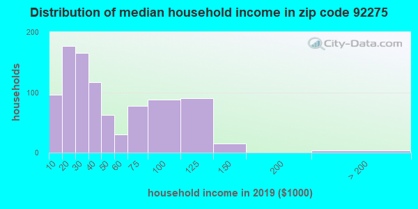 Zip code 92275 household income distribution in 2009