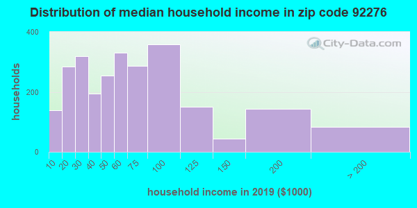 Zip code 92276 household income distribution in 2009
