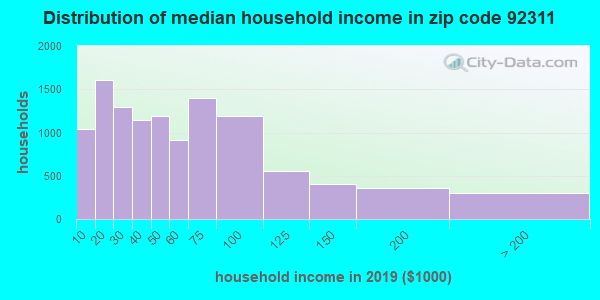 Zip code 92311 household income distribution in 2009