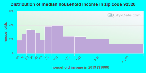 Zip code 92320 household income distribution in 2009