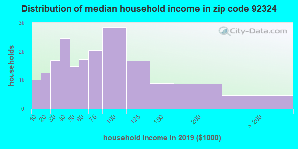 Zip code 92324 household income distribution in 2009