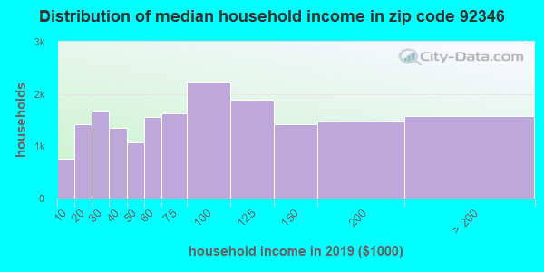 Zip code 92346 household income distribution in 2009