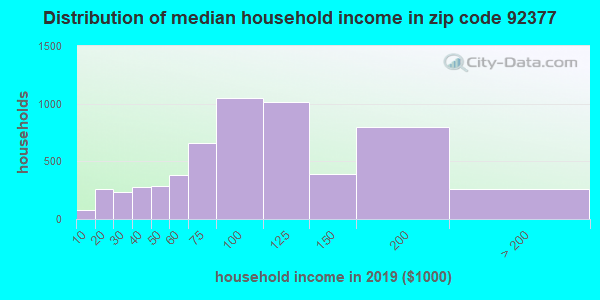 Zip code 92377 household income distribution in 2009
