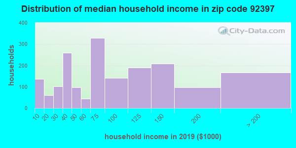 Zip code 92397 household income distribution in 2009