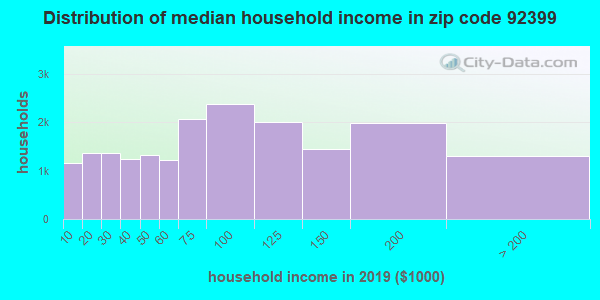 Zip code 92399 household income distribution in 2009