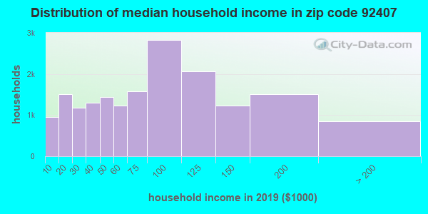 Zip code 92407 household income distribution in 2009
