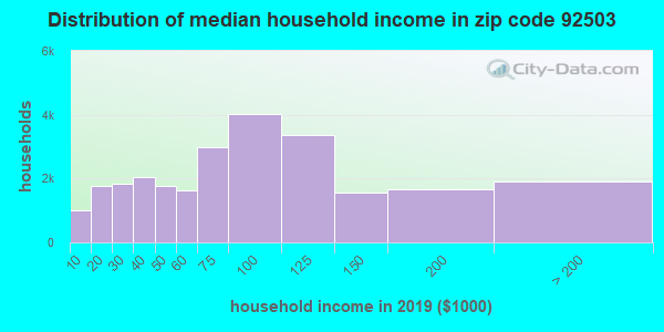 Zip code 92503 household income distribution in 2009