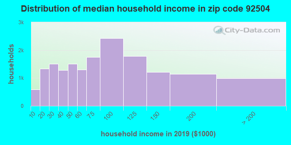 Zip code 92504 household income distribution in 2009
