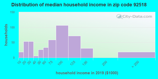 Zip code 92518 household income distribution in 2009