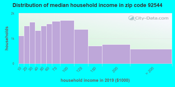 Zip code 92544 household income distribution in 2009