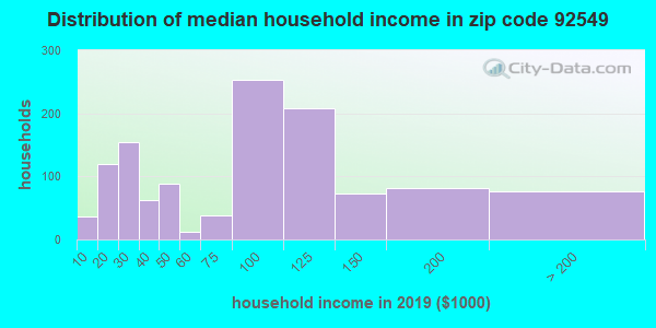 Zip code 92549 household income distribution in 2009