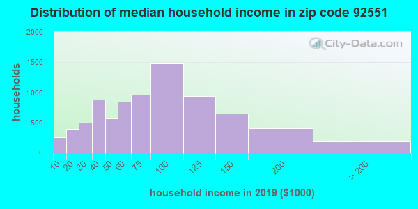 Zip code 92551 household income distribution in 2009