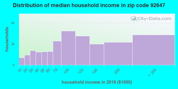 Zip code 92647 household income distribution in 2009