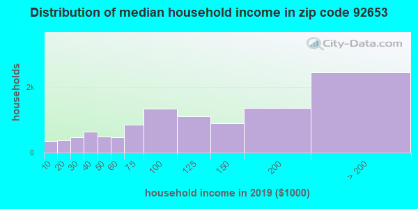 Zip code 92653 household income distribution in 2009