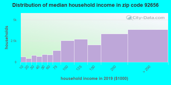Zip code 92656 household income distribution in 2009