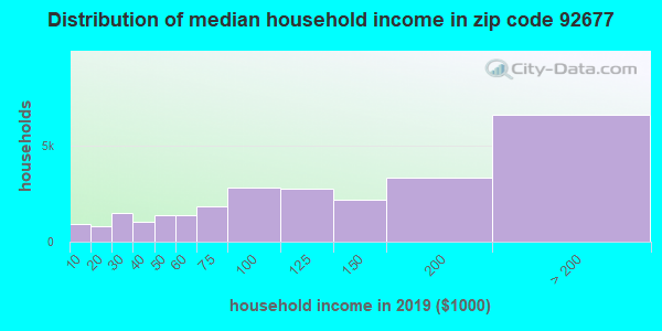 Zip code 92677 household income distribution in 2009